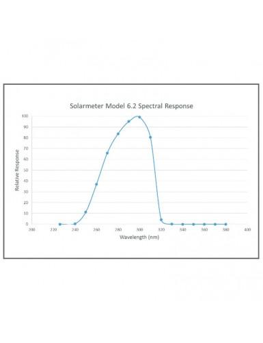 Solarmeter 6.2 R UVB